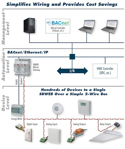 Carlo Gavazzi on bacnet wiring guide, bacnet communication wiring, ems controls diagram, modbus connection diagram, bacnet lighting diagram, circuit board diagram, bacnet network diagram, bacnet network mstp wiring,